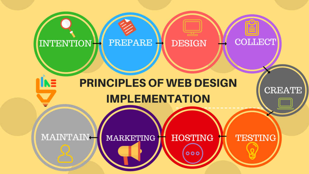 9 Principles Of Design : The principles of website design implementation